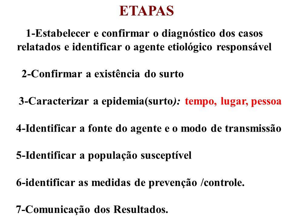 ETAPAS 1-Estabelecer e confirmar o diagnóstico dos casos relatados e identificar o agente etiológico responsável.