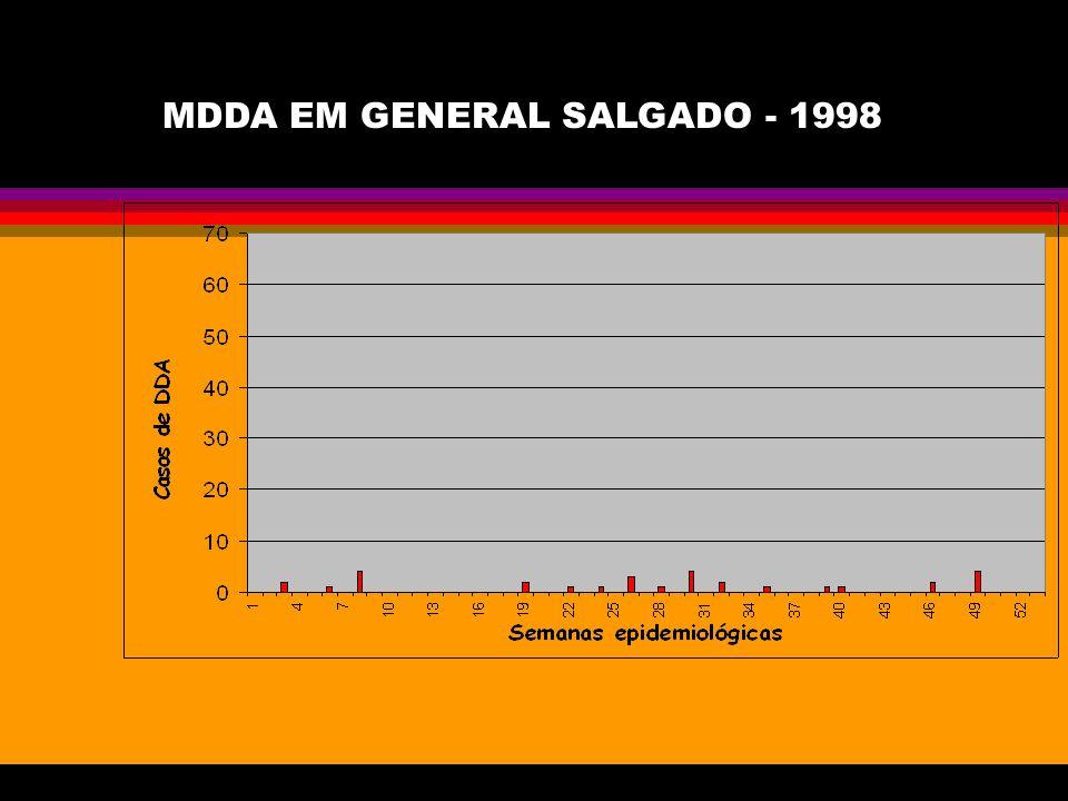 MDDA EM GENERAL SALGADO - 1998