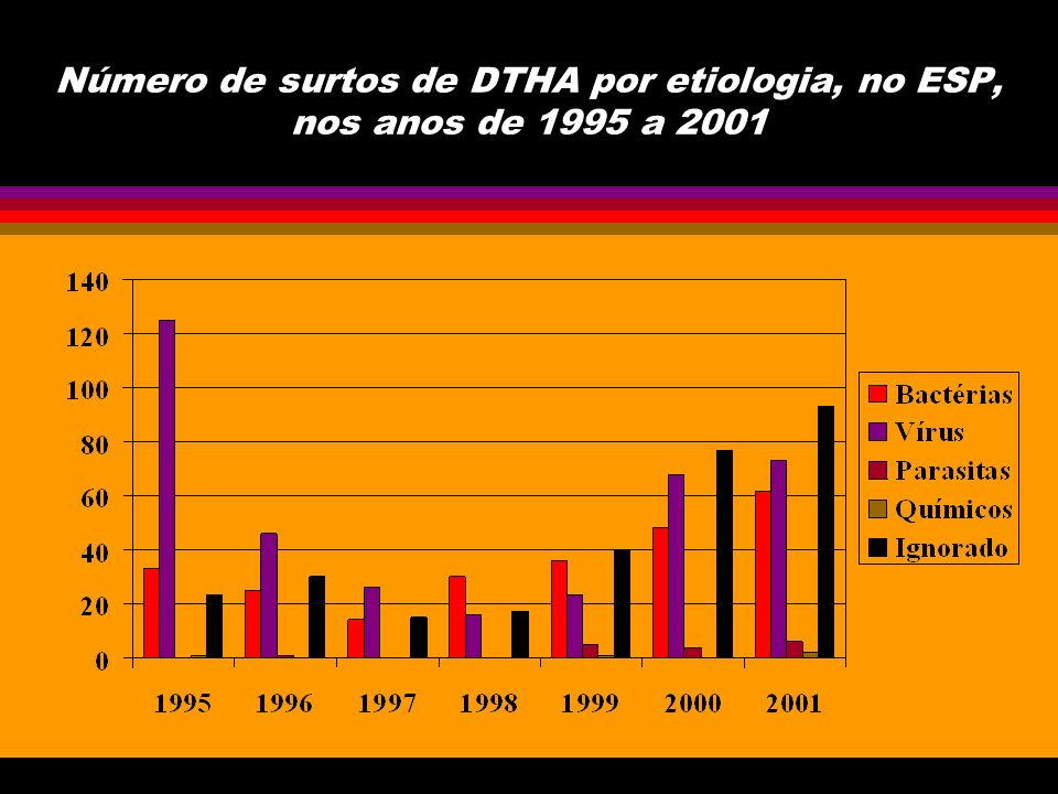 Número de surtos de DTHA por etiologia, no ESP, nos anos de 1995 a 2001