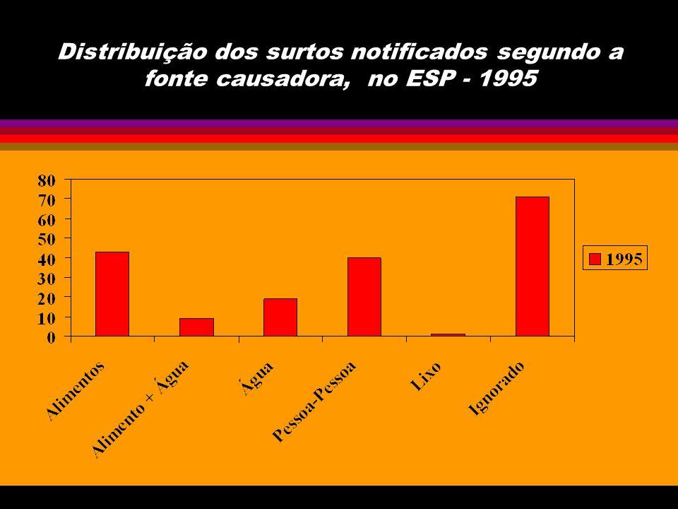 Distribuição dos surtos notificados segundo a fonte causadora, no ESP - 1995
