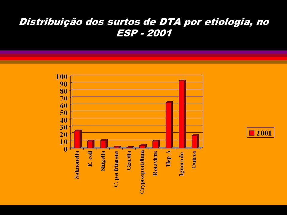Distribuição dos surtos de DTA por etiologia, no ESP - 2001