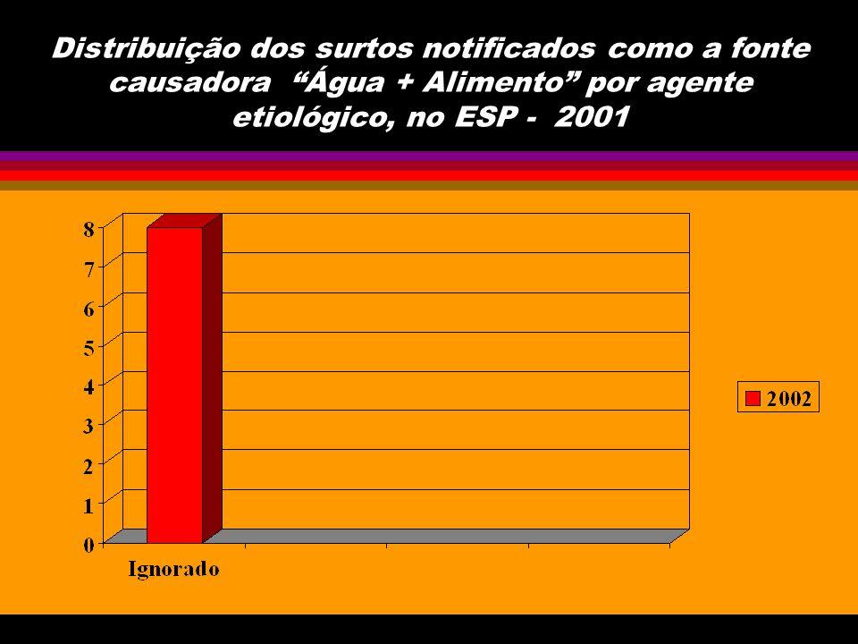 Distribuição dos surtos notificados como a fonte causadora Água + Alimento por agente etiológico, no ESP - 2001