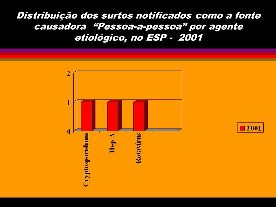 Distribuição dos surtos notificados como a fonte causadora Pessoa-a-pessoa por agente etiológico, no ESP - 2001
