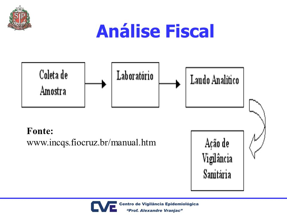 Análise Fiscal Fonte: www.incqs.fiocruz.br/manual.htm