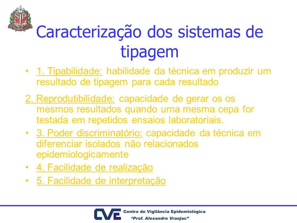 Caracterização dos sistemas de tipagem