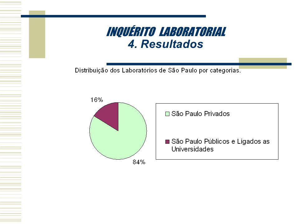 INQUÉRITO LABORATORIAL 4. Resultados