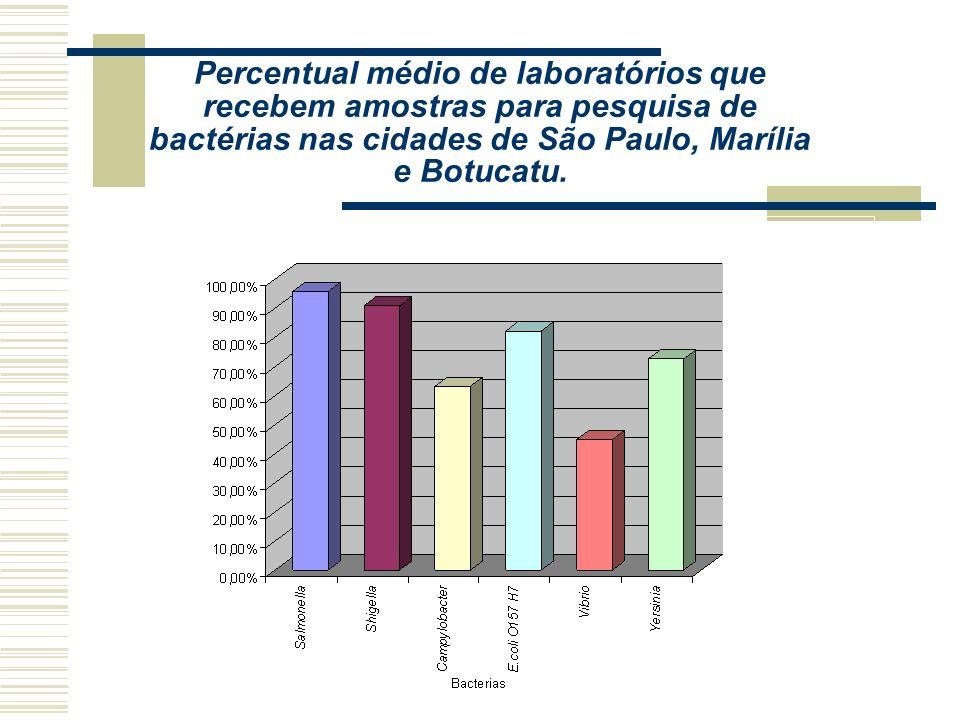 Percentual médio de laboratórios que recebem amostras para pesquisa de bactérias nas cidades de São Paulo, Marília e Botucatu.