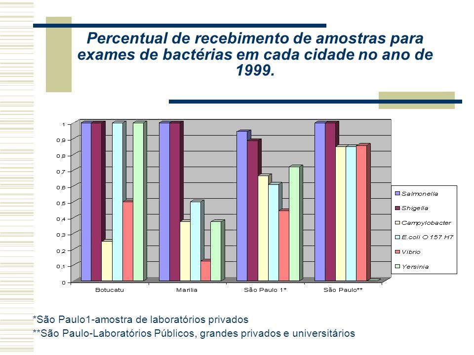 Percentual de recebimento de amostras para exames de bactérias em cada cidade no ano de 1999.