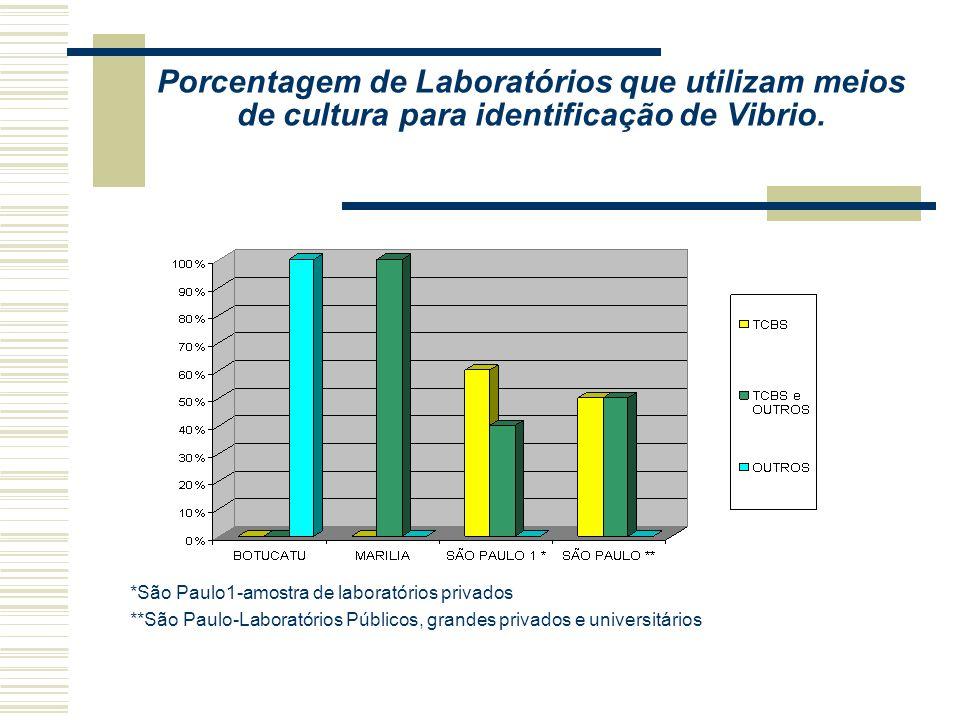 Porcentagem de Laboratórios que utilizam meios de cultura para identificação de Vibrio.