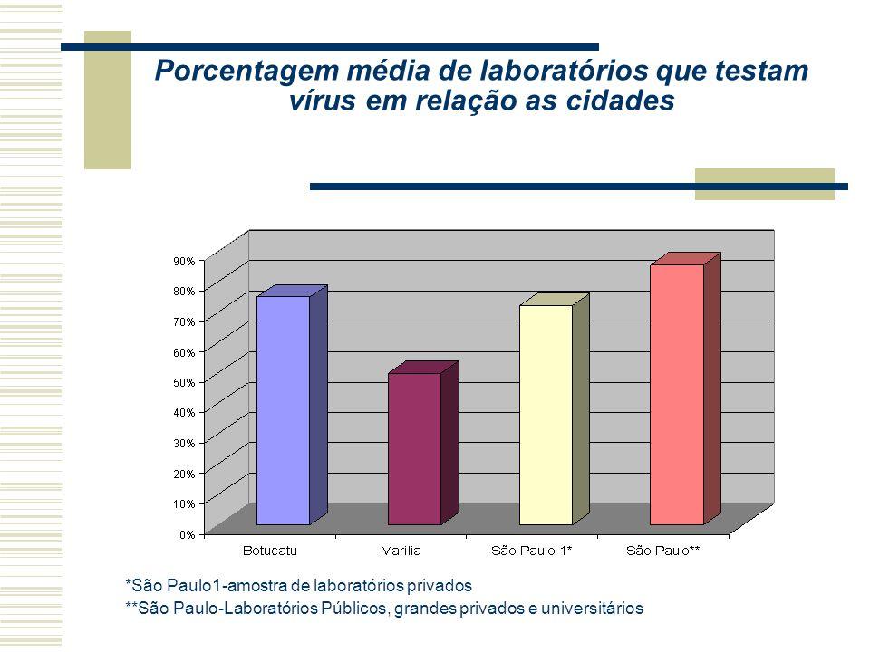 Porcentagem média de laboratórios que testam vírus em relação as cidades