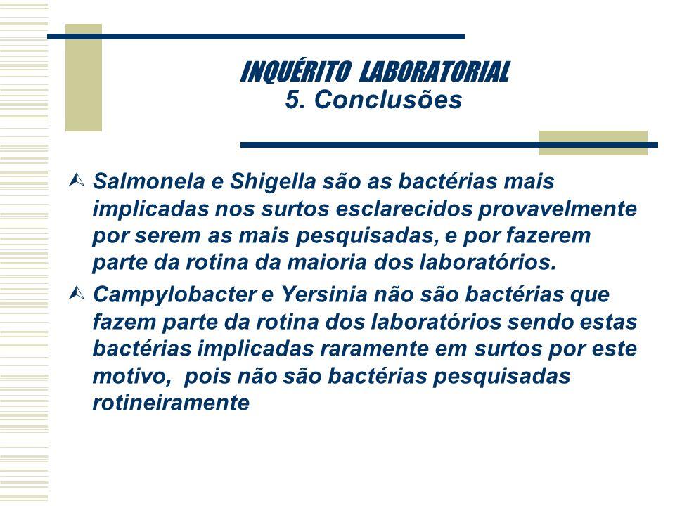 INQUÉRITO LABORATORIAL 5. Conclusões