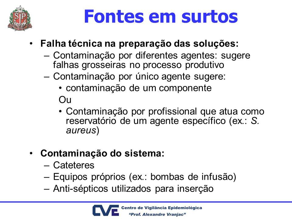 Fontes em surtos Falha técnica na preparação das soluções: