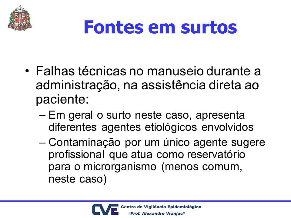 Fontes em surtos Falhas técnicas no manuseio durante a administração, na assistência direta ao paciente: