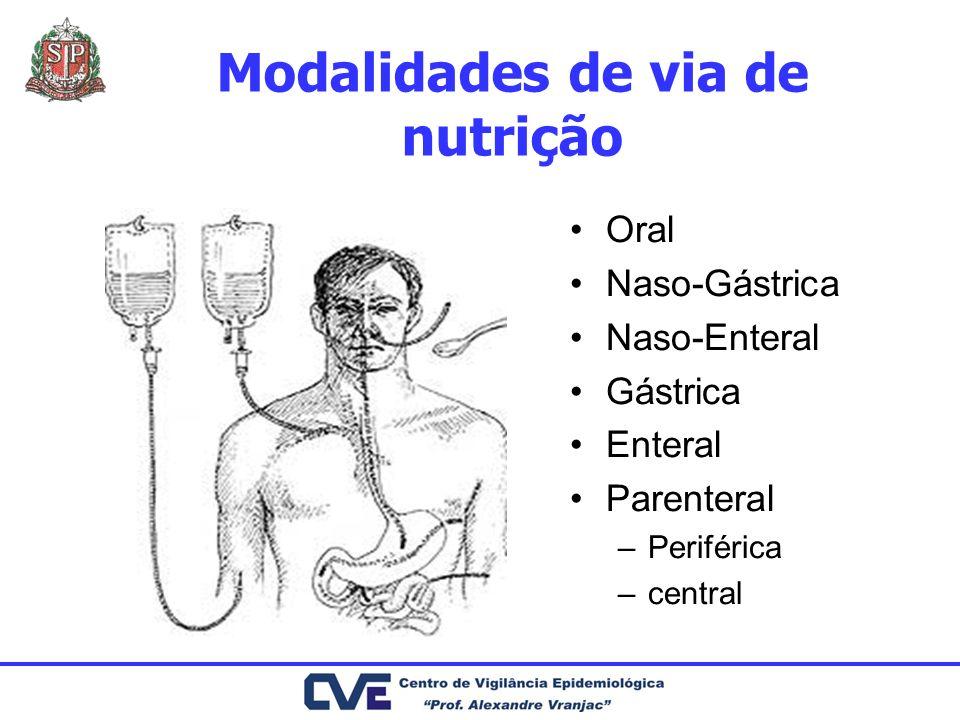 Modalidades de via de nutrição