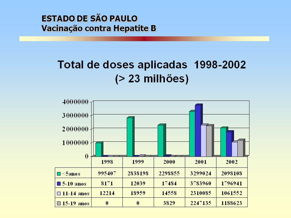 ESTADO DE SÃO PAULO Vacinação contra Hepatite B