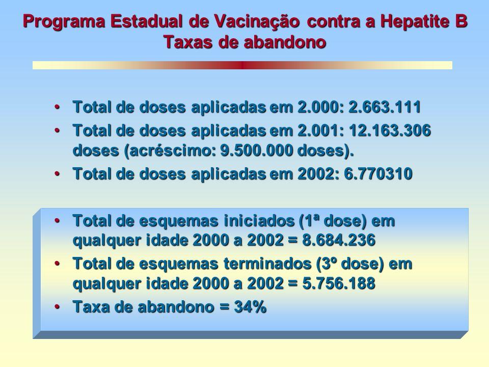 Programa Estadual de Vacinação contra a Hepatite B Taxas de abandono
