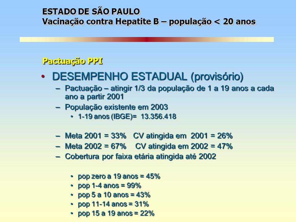 DESEMPENHO ESTADUAL (provisório)