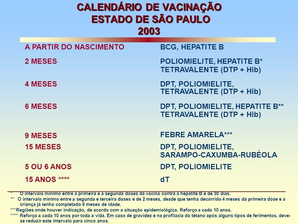 CALENDÁRIO DE VACINAÇÃO ESTADO DE SÃO PAULO 2003