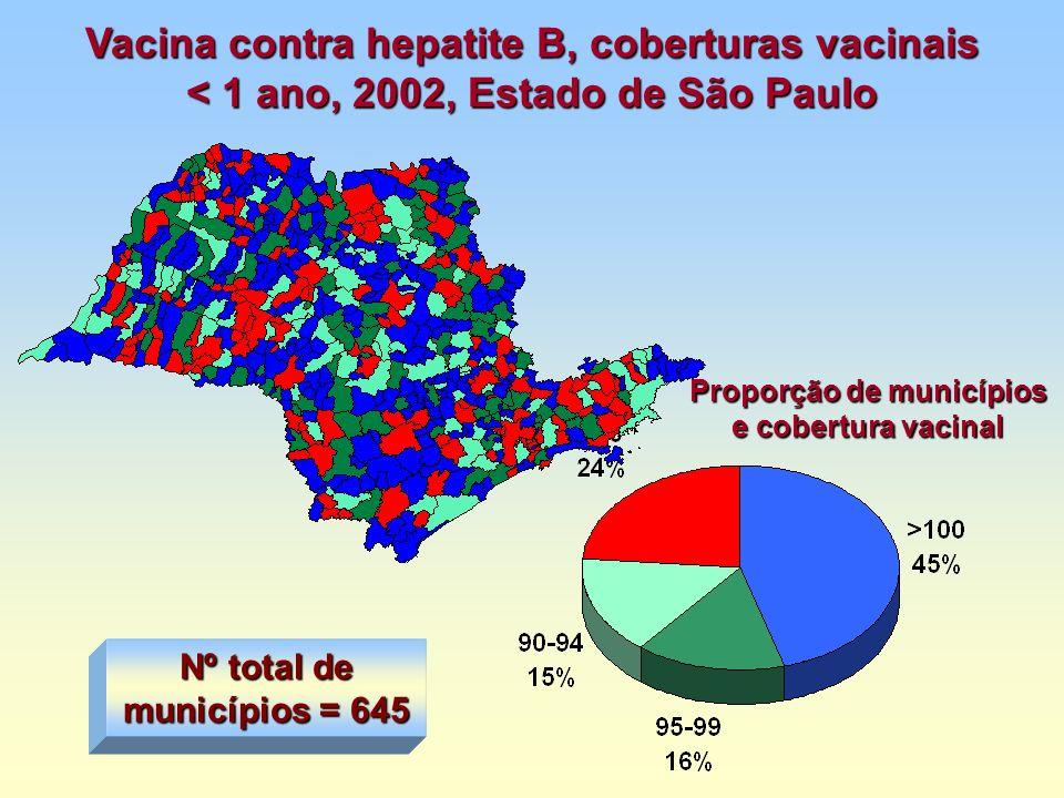 Vacina contra hepatite B, coberturas vacinais < 1 ano, 2002, Estado de São Paulo