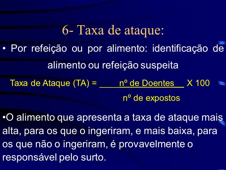 6- Taxa de ataque: Por refeição ou por alimento: identificação de alimento ou refeição suspeita. Taxa de Ataque (TA) = ____nº de Doentes__ X 100.