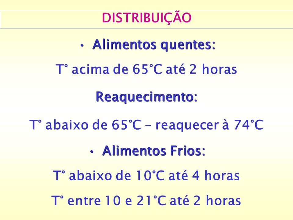 T° abaixo de 65°C – reaquecer à 74°C T° abaixo de 10°C até 4 horas