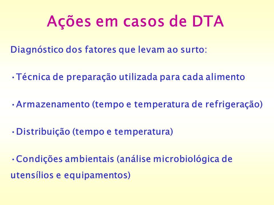 Ações em casos de DTA Diagnóstico dos fatores que levam ao surto: