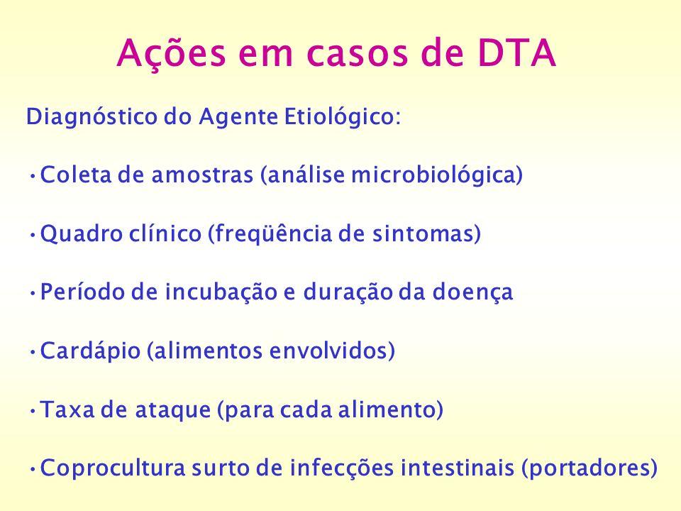 Ações em casos de DTA Diagnóstico do Agente Etiológico: