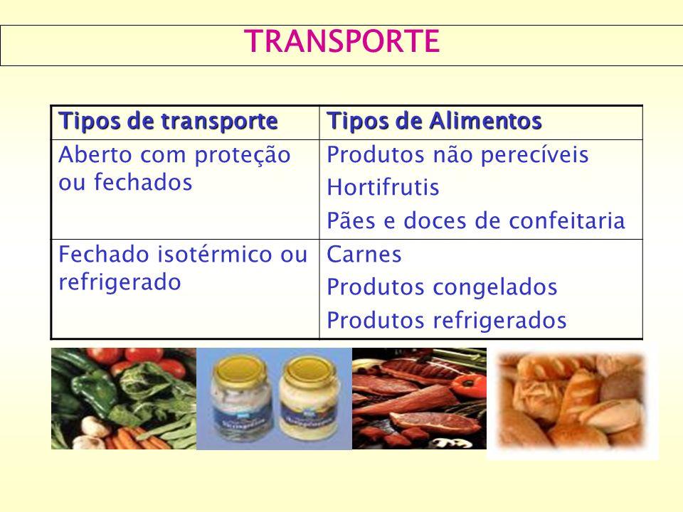TRANSPORTE Tipos de transporte Tipos de Alimentos
