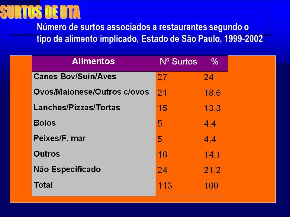 SURTOS DE DTA Número de surtos associados a restaurantes segundo o tipo de alimento implicado, Estado de São Paulo, 1999-2002.