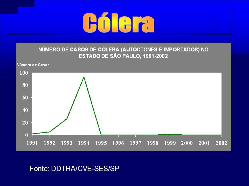 Cólera Fonte: DDTHA/CVE-SES/SP