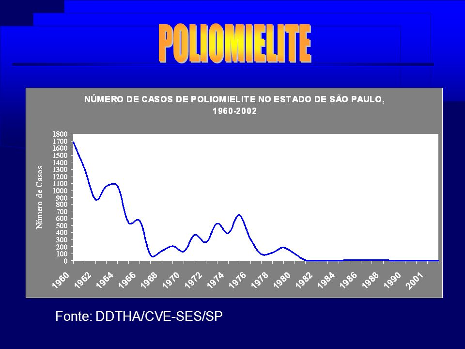 POLIOMIELITE Fonte: DDTHA/CVE-SES/SP