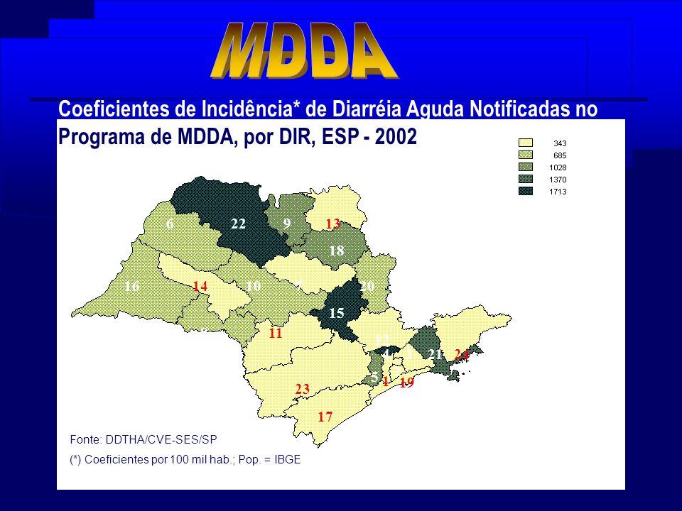 MDDA Coeficientes de Incidência* de Diarréia Aguda Notificadas no Programa de MDDA, por DIR, ESP - 2002.