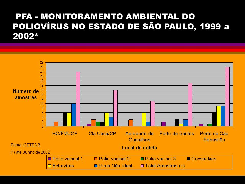PFA - MONITORAMENTO AMBIENTAL DO POLIOVÍRUS NO ESTADO DE SÃO PAULO, 1999 a 2002*