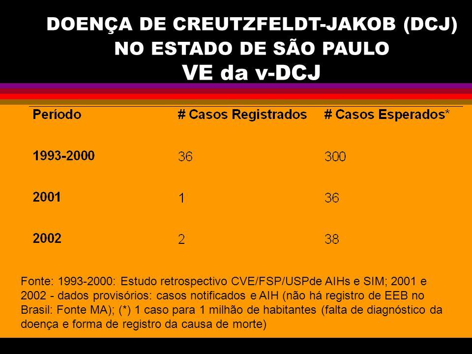 DOENÇA DE CREUTZFELDT-JAKOB (DCJ) NO ESTADO DE SÃO PAULO VE da v-DCJ