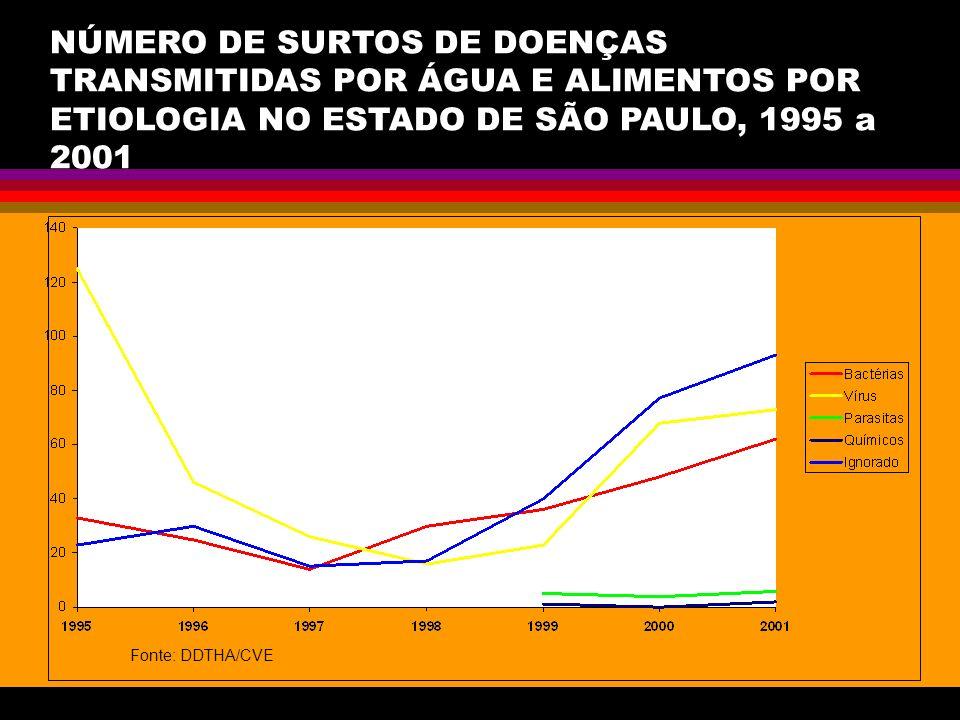 NÚMERO DE SURTOS DE DOENÇAS TRANSMITIDAS POR ÁGUA E ALIMENTOS POR ETIOLOGIA NO ESTADO DE SÃO PAULO, 1995 a 2001