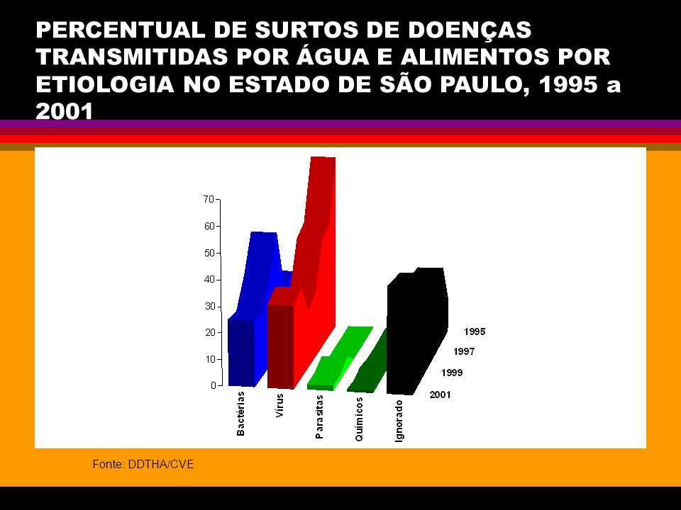 PERCENTUAL DE SURTOS DE DOENÇAS TRANSMITIDAS POR ÁGUA E ALIMENTOS POR ETIOLOGIA NO ESTADO DE SÃO PAULO, 1995 a 2001