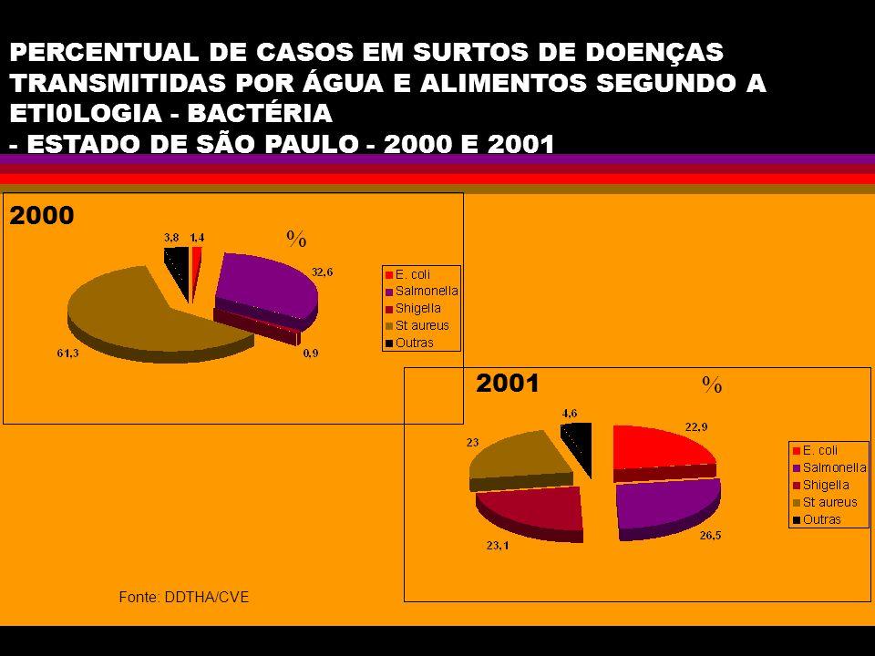 PERCENTUAL DE CASOS EM SURTOS DE DOENÇAS TRANSMITIDAS POR ÁGUA E ALIMENTOS SEGUNDO A ETI0LOGIA - BACTÉRIA