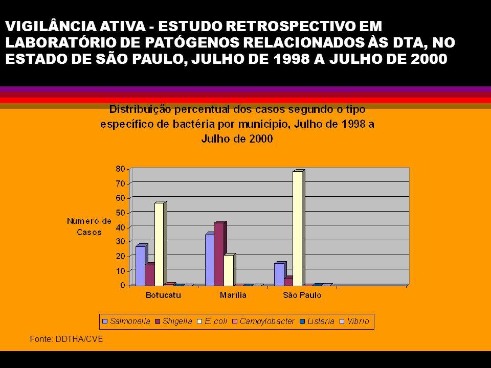 VIGILÂNCIA ATIVA - ESTUDO RETROSPECTIVO EM LABORATÓRIO DE PATÓGENOS RELACIONADOS ÀS DTA, NO ESTADO DE SÃO PAULO, JULHO DE 1998 A JULHO DE 2000