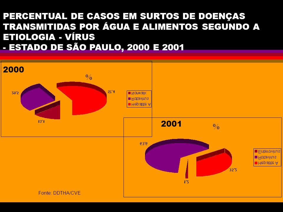 PERCENTUAL DE CASOS EM SURTOS DE DOENÇAS TRANSMITIDAS POR ÁGUA E ALIMENTOS SEGUNDO A ETIOLOGIA - VÍRUS