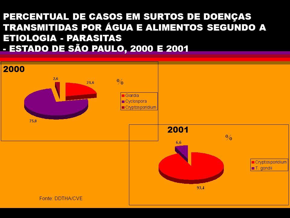 PERCENTUAL DE CASOS EM SURTOS DE DOENÇAS TRANSMITIDAS POR ÁGUA E ALIMENTOS SEGUNDO A ETIOLOGIA - PARASITAS