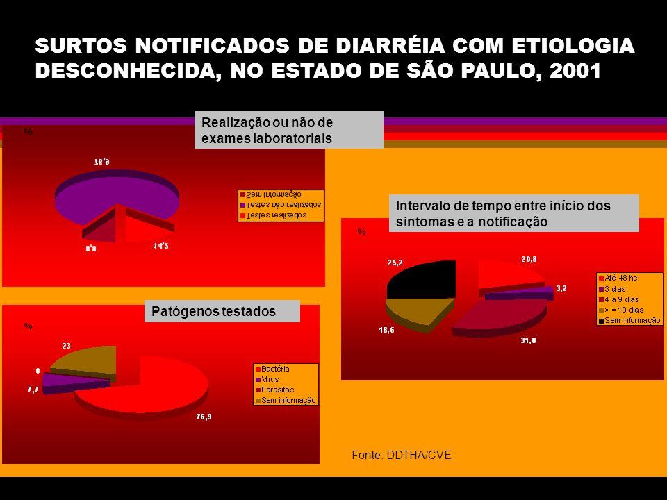 SURTOS NOTIFICADOS DE DIARRÉIA COM ETIOLOGIA DESCONHECIDA, NO ESTADO DE SÃO PAULO, 2001