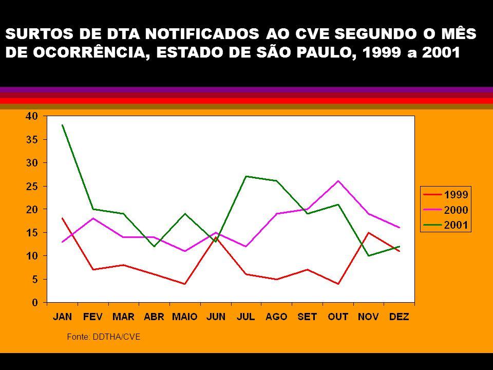 SURTOS DE DTA NOTIFICADOS AO CVE SEGUNDO O MÊS DE OCORRÊNCIA, ESTADO DE SÃO PAULO, 1999 a 2001