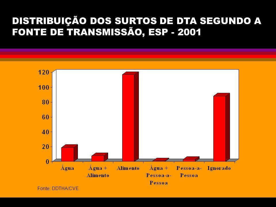 DISTRIBUIÇÃO DOS SURTOS DE DTA SEGUNDO A FONTE DE TRANSMISSÃO, ESP - 2001