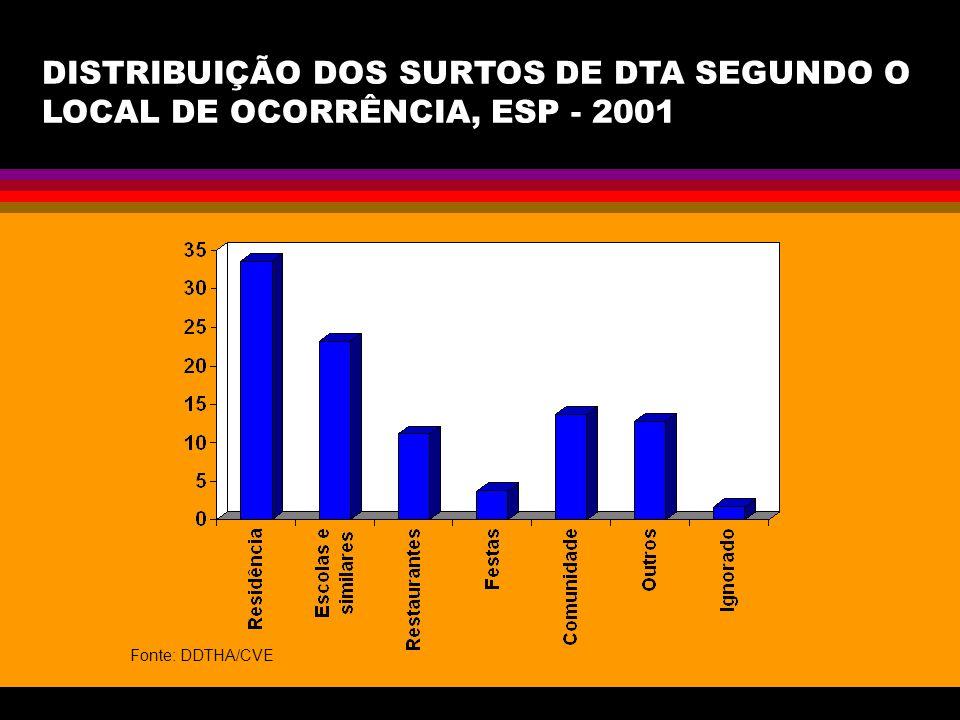 DISTRIBUIÇÃO DOS SURTOS DE DTA SEGUNDO O LOCAL DE OCORRÊNCIA, ESP - 2001