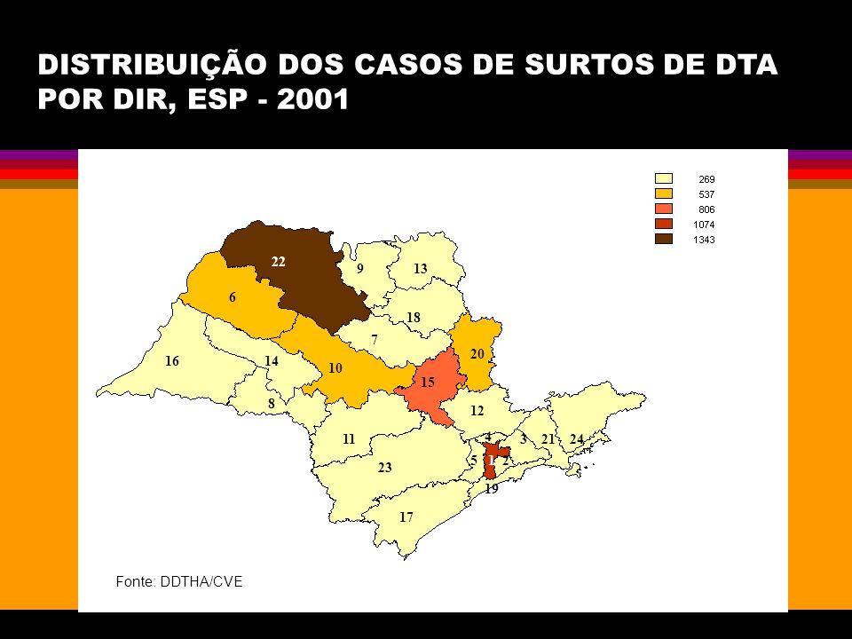 DISTRIBUIÇÃO DOS CASOS DE SURTOS DE DTA POR DIR, ESP - 2001