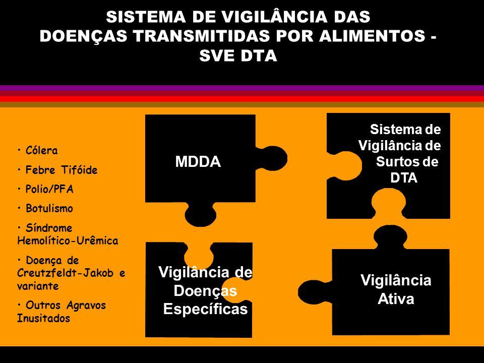 SISTEMA DE VIGILÂNCIA DAS DOENÇAS TRANSMITIDAS POR ALIMENTOS - SVE DTA