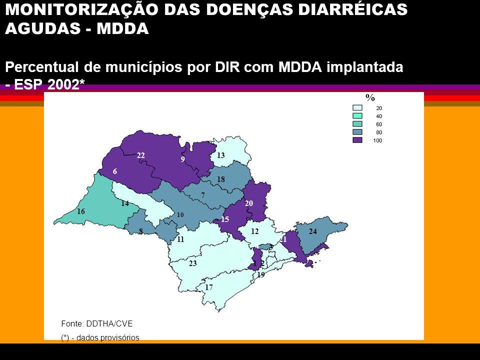 MONITORIZAÇÃO DAS DOENÇAS DIARRÉICAS AGUDAS - MDDA Percentual de municípios por DIR com MDDA implantada - ESP 2002*