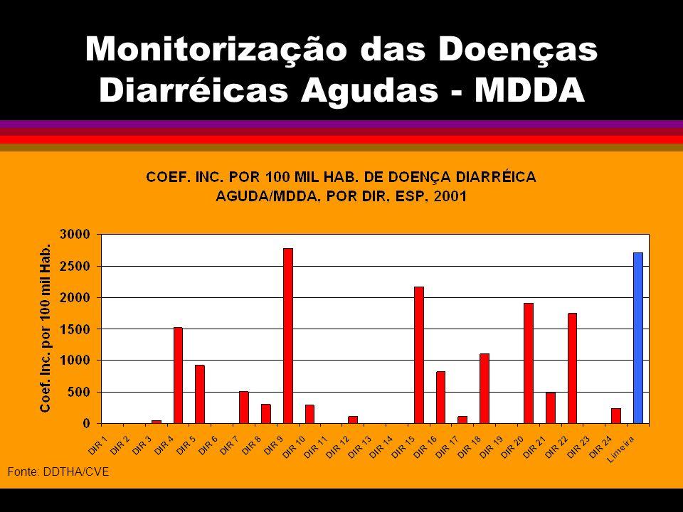 Monitorização das Doenças Diarréicas Agudas - MDDA