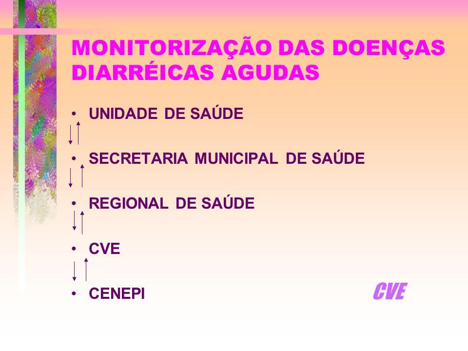 MONITORIZAÇÃO DAS DOENÇAS DIARRÉICAS AGUDAS
