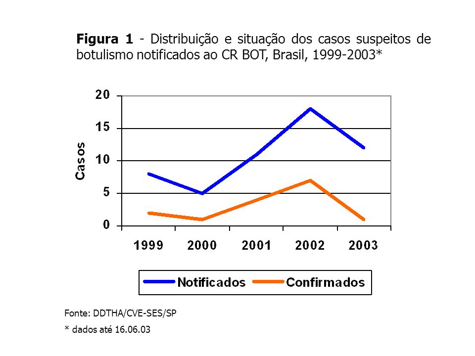 Figura 1 - Distribuição e situação dos casos suspeitos de botulismo notificados ao CR BOT, Brasil, 1999-2003*